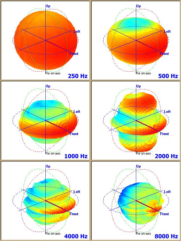 Bosch_36W_column_loudspeaker_polar_pattern